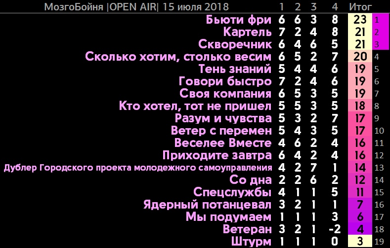 """Итоговый протокол игры """"Мозгобойня"""""""